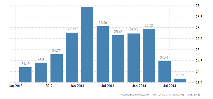 Spanish Unemployment Rate Continues to Fall in Q3