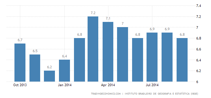 Brazil Unemployment Rate Falls in September
