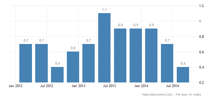 South Korea GDP Expands 0.9% QoQ in Q3