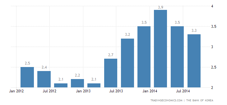 South Korean Economy Slows in Q3