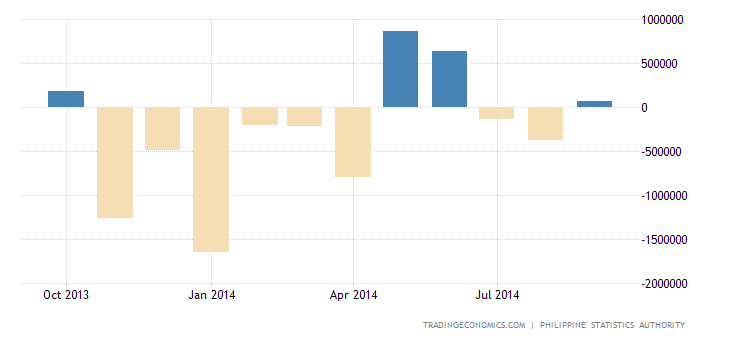 Philippines Trade Deficit Narrows in August