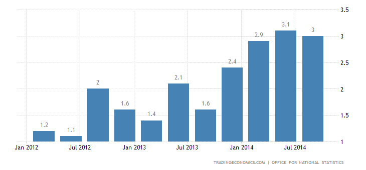 UK Economy Advances 3% YoY in Q3