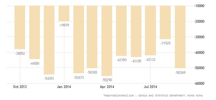 Hong Kong Trade Deficit Widens 20% in September