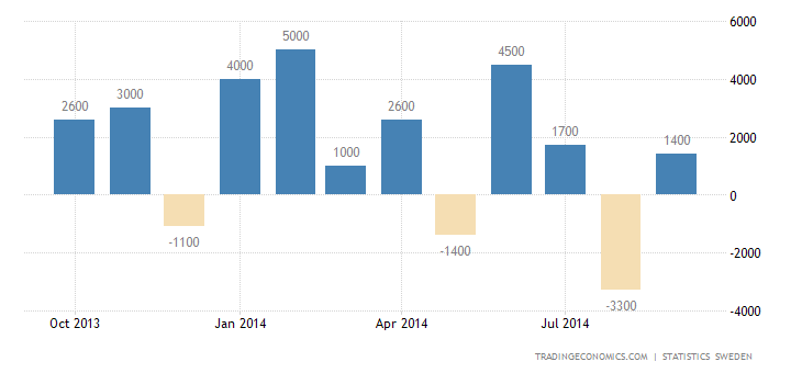 Sweden Trade Surplus Narrows Sharply in September