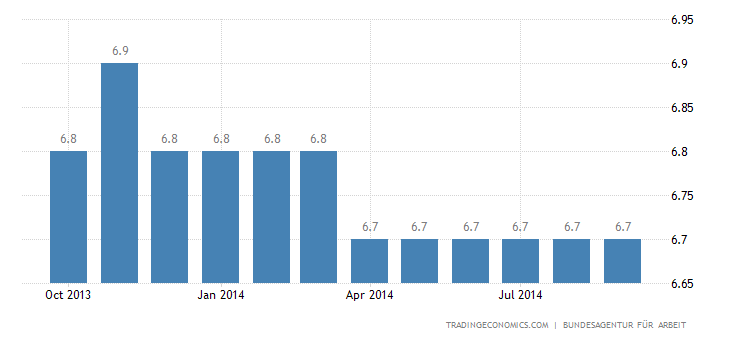 Germany Unemployment Rate at 5%