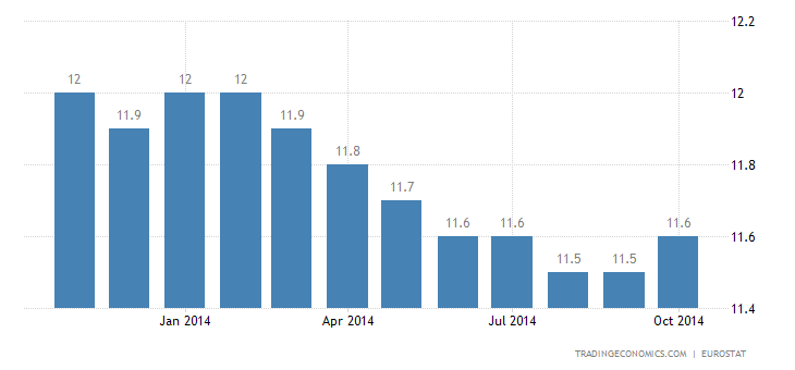 Euro Area Unemployment Rate Unchanged at 11.5%