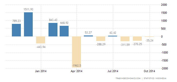 Indonesia Trade Deficit Narrows in September