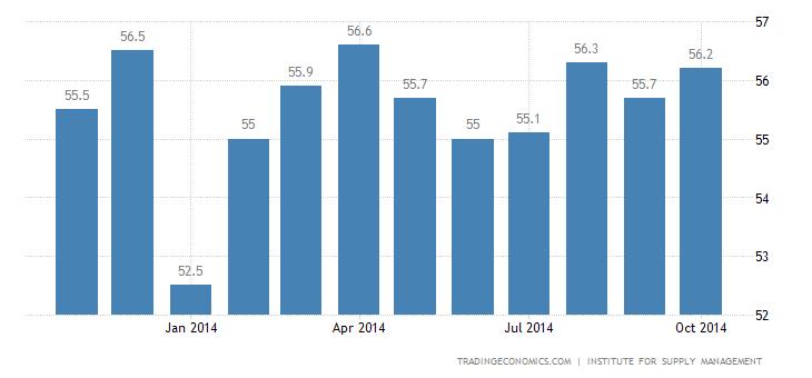 US Factory Activity Beats Forecasts