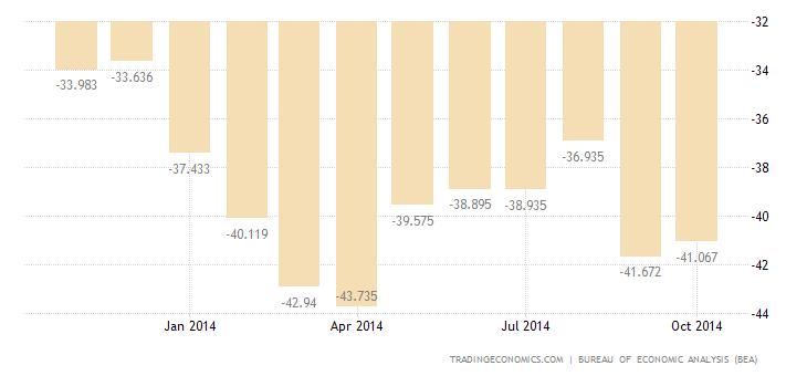 US Trade Deficit Widens in September
