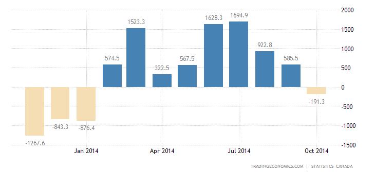 Canada Posts Trade Surplus in September