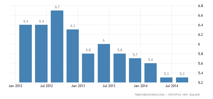 New Zealand Unemployment Rate Falls in Q3