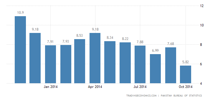 Pakistan Inflation Rate Down to 17-Month Low