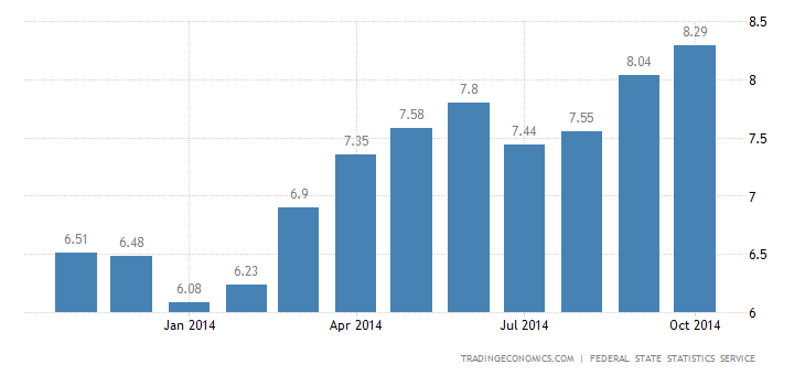 Russia Inflation Rate Rises Further