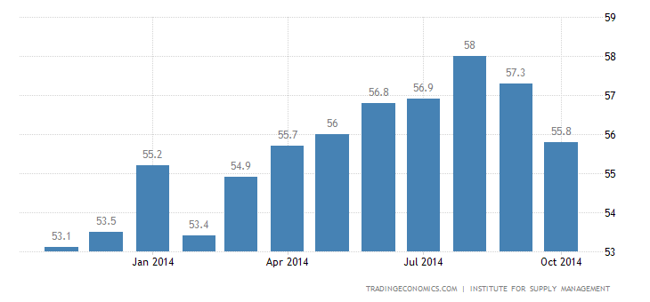US Service Sector Growth Disappoints
