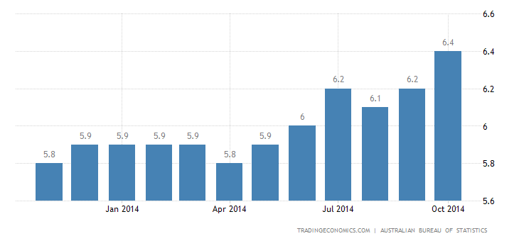 Australia Unemployment Rate Steady at 6.2% in October