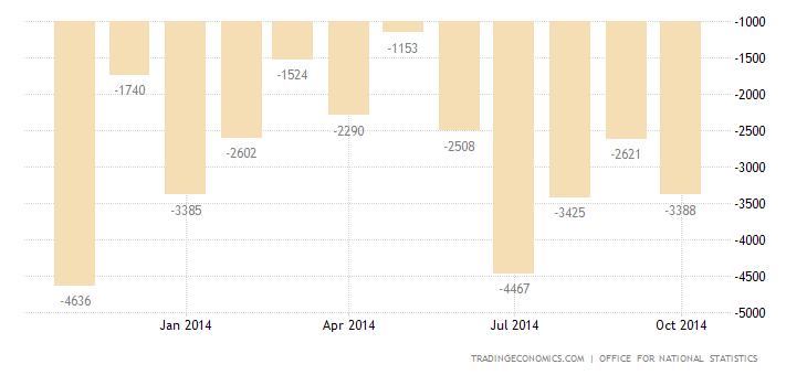 UK Trade Deficit Widens Sharply in September