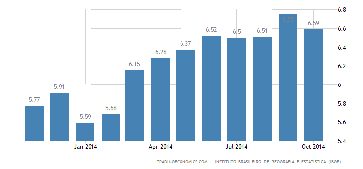 Brazil Inflation Rate Slows in October