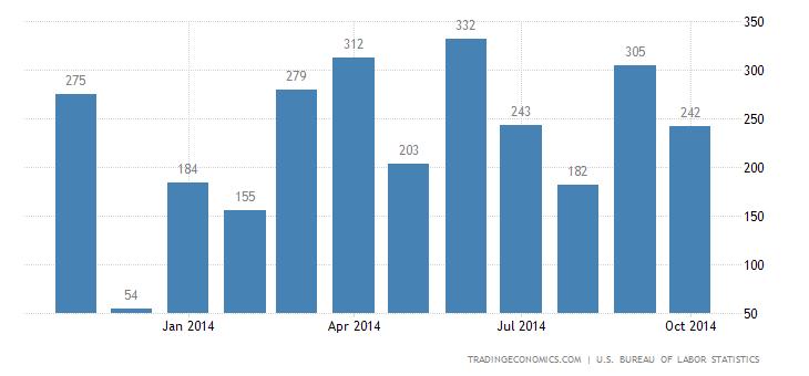 U.S. Adds 214K Jobs in October