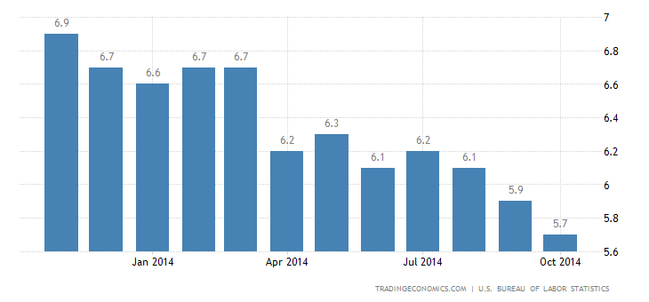 US Unemployment Rate Drops Further