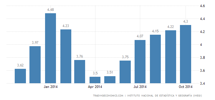 Mexico Inflation Rate Keeps Rising