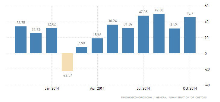 China Trade Surplus Widens 46.5%