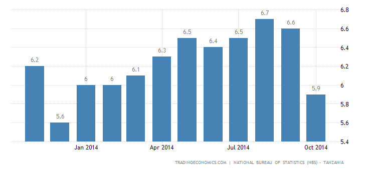 Tanzania Inflation Rate Down to 10-Month Low