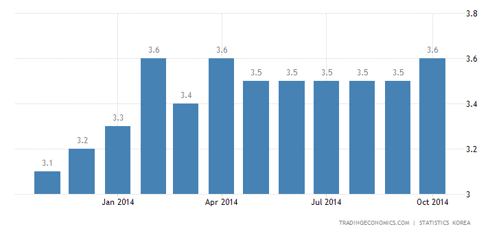 South Korea Unemployment Rate Unchanged at 3.5% in October