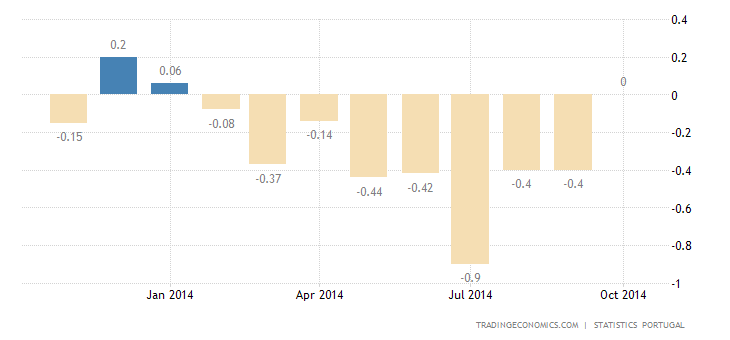 Portuguese CPI Unchanged in October