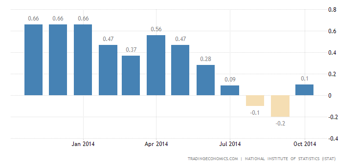 Italy Inflation Rate Confirmed at 0.1% in October