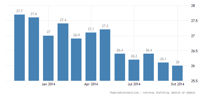 Greece Unemployment Rate Down to 25.9%