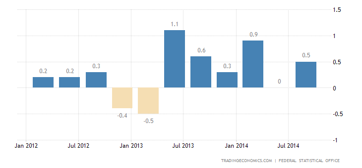 German Economy Avoids Recession in Q3