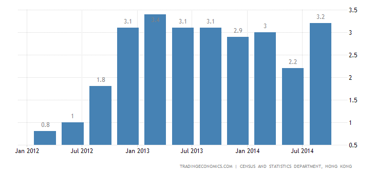 Hong Kong Economy Accelerates in Q3