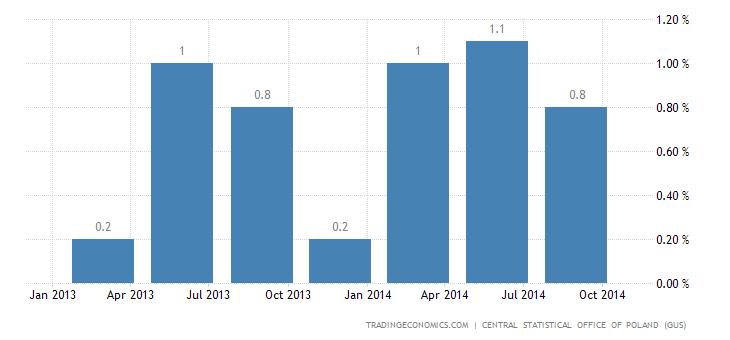 Polish Economy Advances 0.9% in Q3