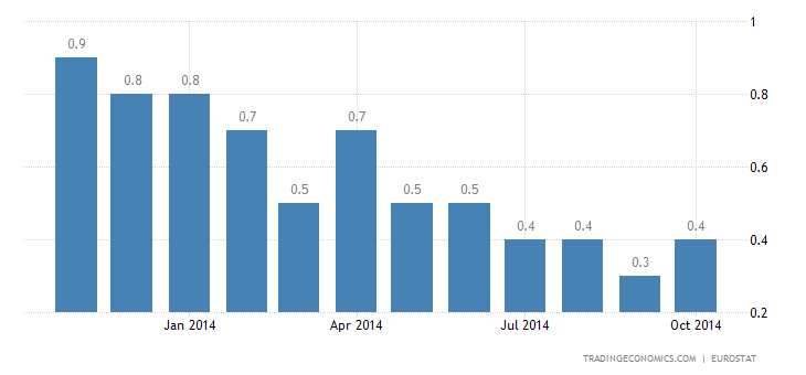 Euro Area Inflation Rate Up 0.4% in October