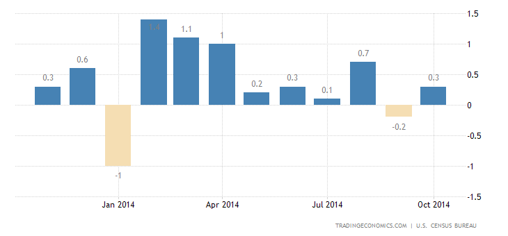 US Retail Sales Rebound in October