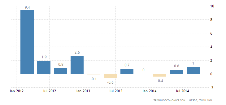 Thai GDP Growth Disappoints in Q3