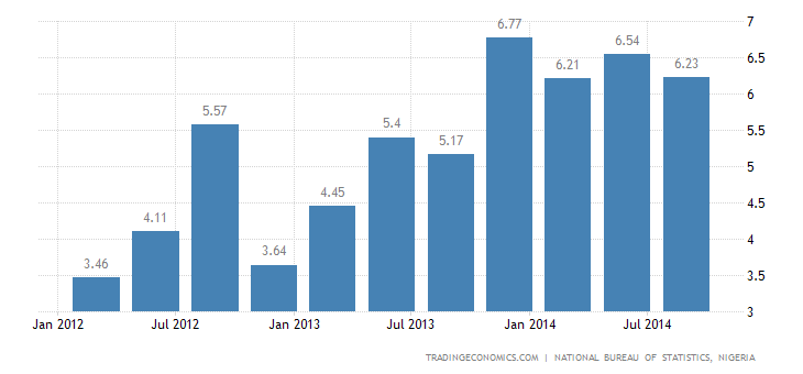 Nigeria GDP Expands 6.23% in Q3