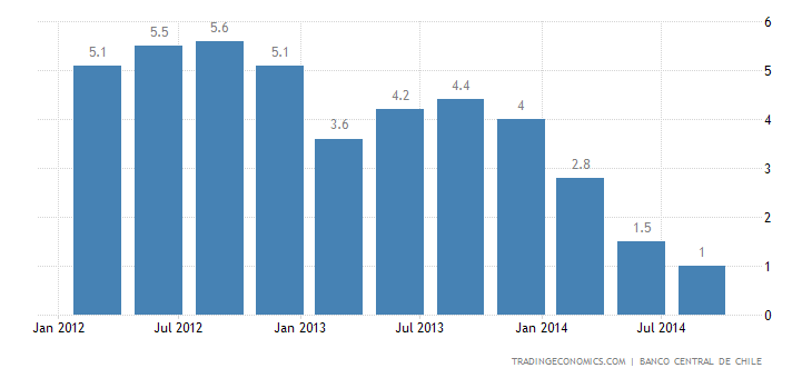 Chile GDP Growth at 5-Year Low