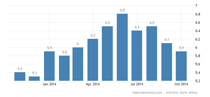 South Africa Inflation Steady at 5.9%