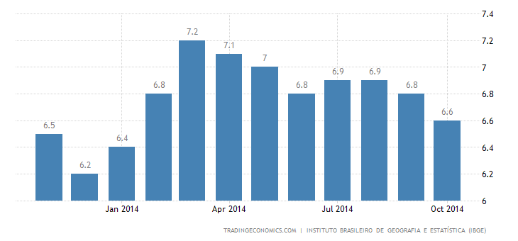 Brazil Unemployment Rate Keeps Falling