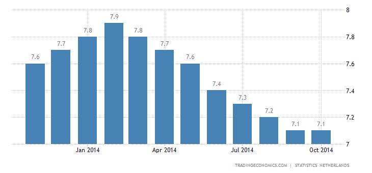 Dutch Unemployment Rate Unchanged at 8%