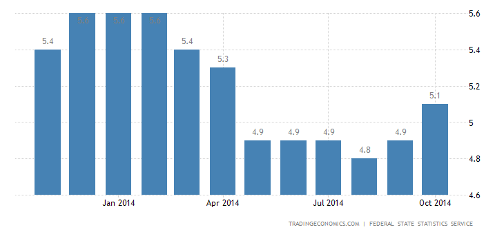 Russia Unemployment Rate Up to 5.1%