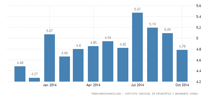 Mexico Unemployment Rate Falls Further