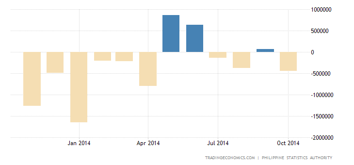 Philippines Posts Trade Surplus in September