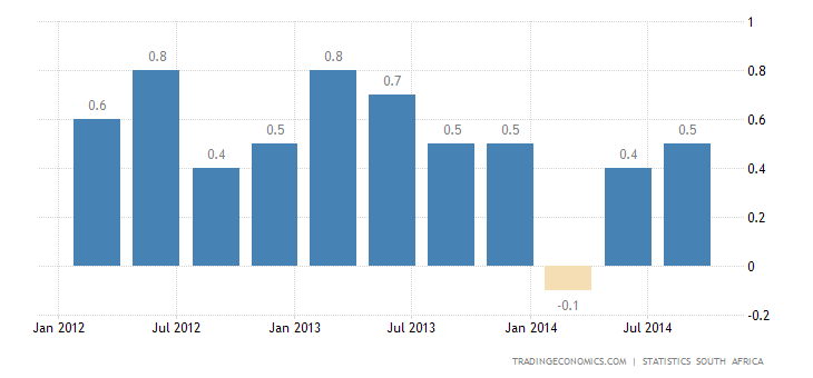 South Africa GDP Up 1.4%