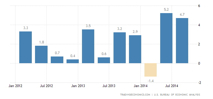 US GDP Growth Revised Up to 3.9% in Q3