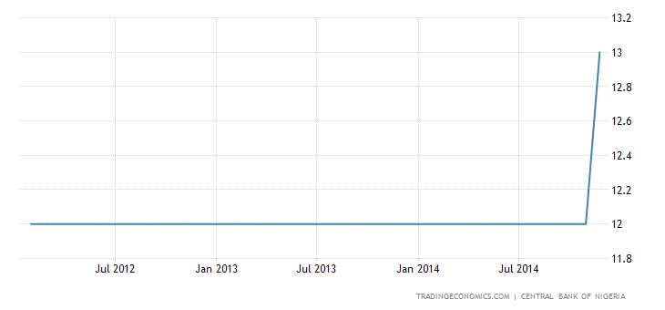 Nigeria Interest Rate at Record High