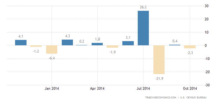 Durable Goods Orders Up 0.4%