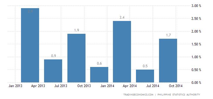 Philippines Economy Grows 0.4% QoQ in Q3