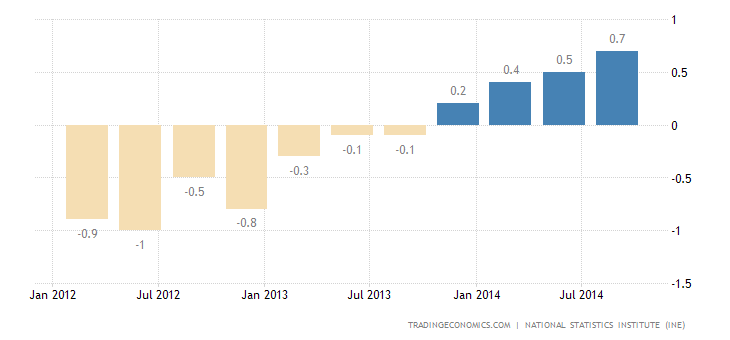 Spain GDP Growth Confirmed At 0.5% in Q3